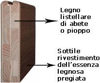 Porte in Legno Ecologico, grazie alla struttura listellare interna.